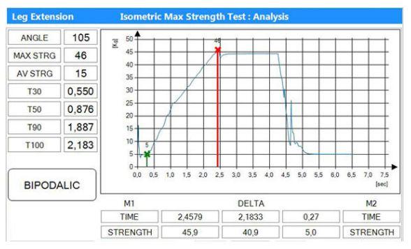 Isometrische Krafttests