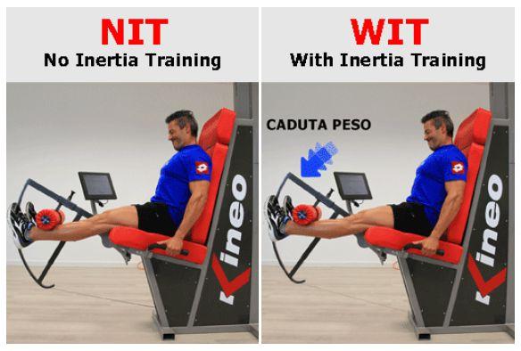 Trägheits Training