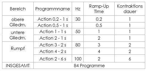 Action Now Programme