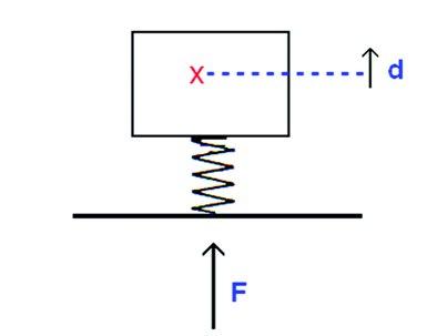 Die Hauptparameter des Vibrationstrainings
