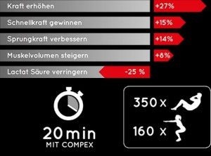 Fit 3.0 EMS Gerät von Compex Six Pack Training Massageprogramme